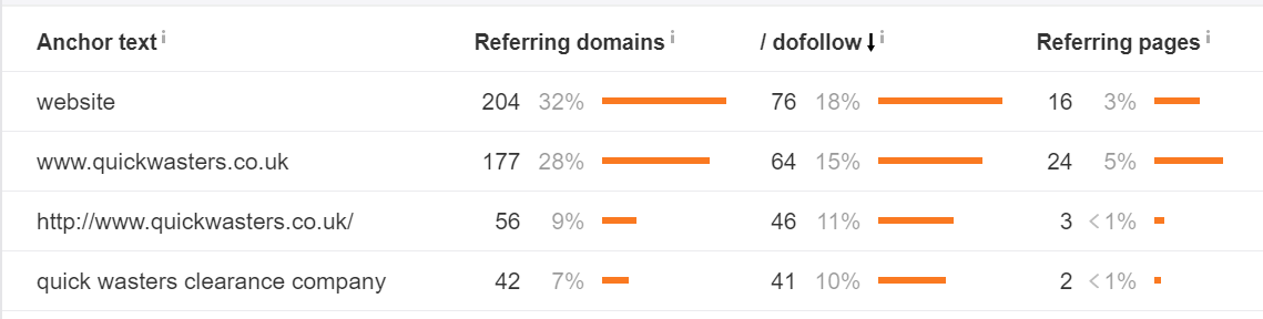 quickwasters link building case study