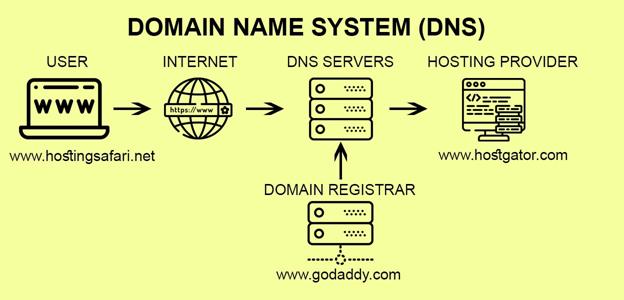 best-web-hosting-for-business-websites