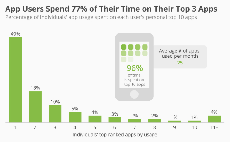 Retention rate - 4 Key Performance Metrics For Your Mobile App
