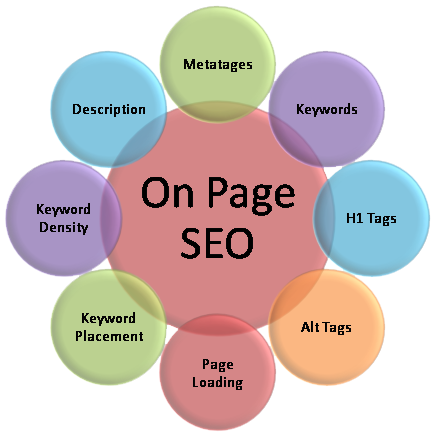 On-Page-SEO-technqiues