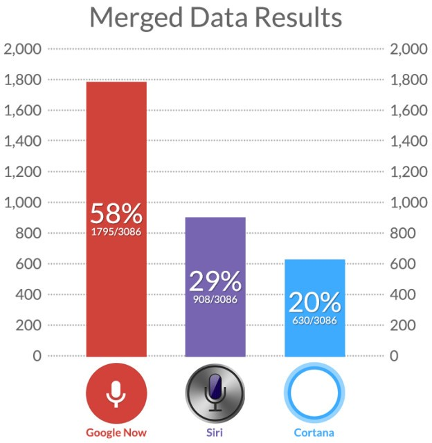 Merge-SEO-Data