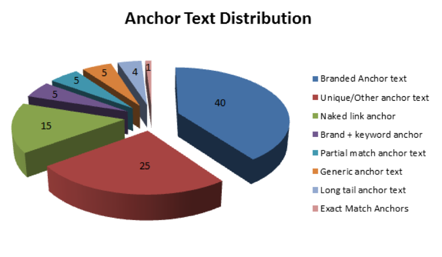 Anchor-Text-Distribution
