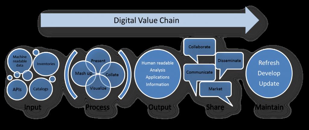 digital-Value-Chain