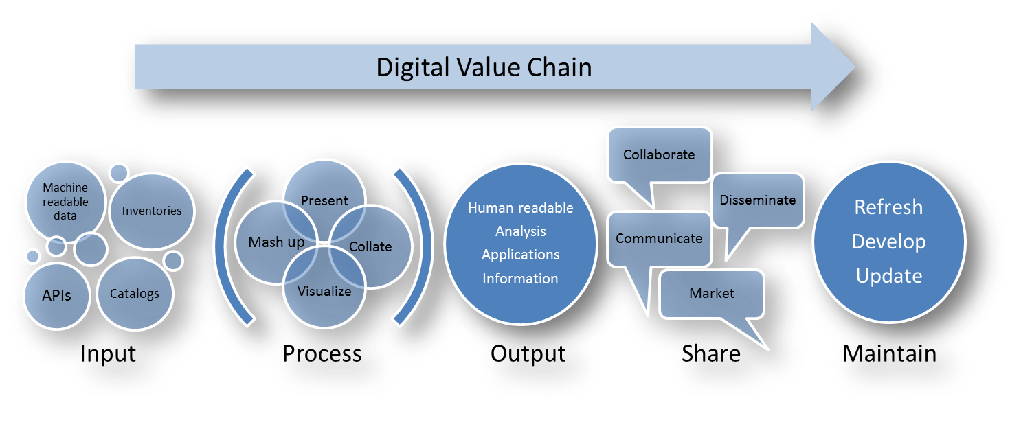 six business functions of the value chain A value chain is a high-level model developed by michael porter used to describe the process by which businesses receive raw materials, add value to the raw materials through various processes to.