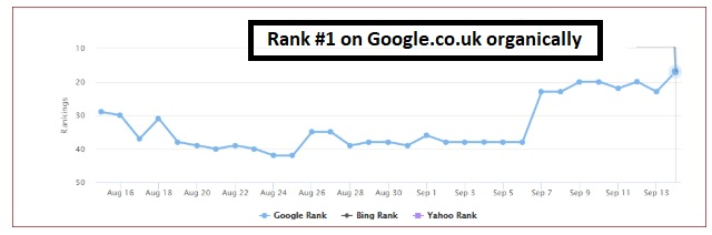 Ranking-dental-websites-on-Google