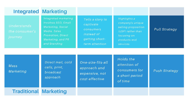 Integrated Marketing vs traditional marketing