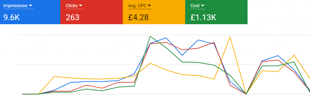Google Ads for Payroll Services case study