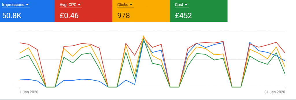 Why you need Google Ads for your Jewellery Shop