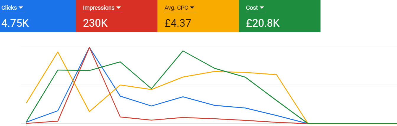 google ads case study of cleaning company