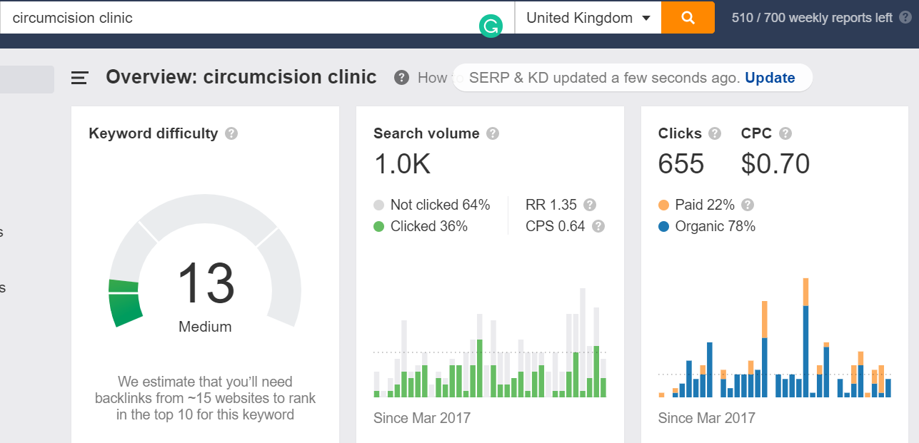 google ads for circumcision clinic in london