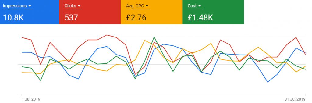 google adwords for dentist in london