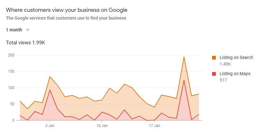 21 SEO Tips Google my Business