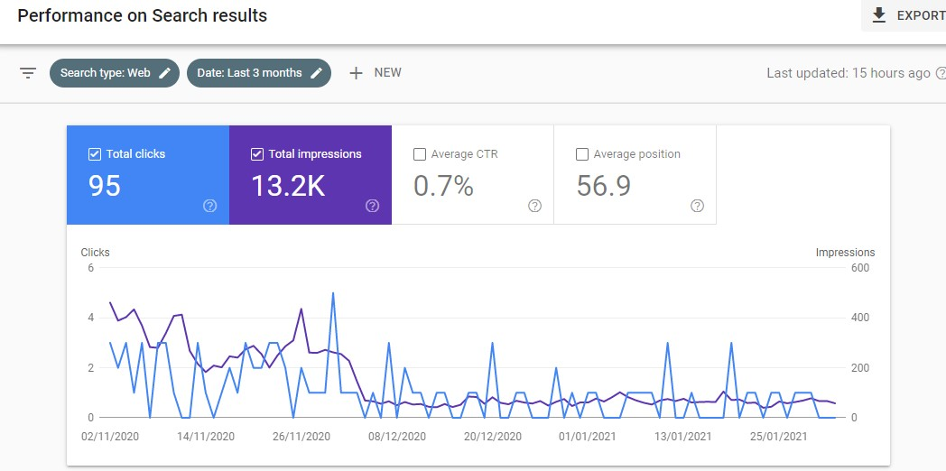 Keyword Research - Google Search Console