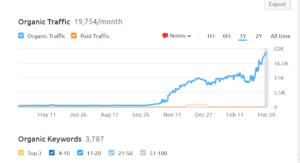 semrush traffic growth of dentist website