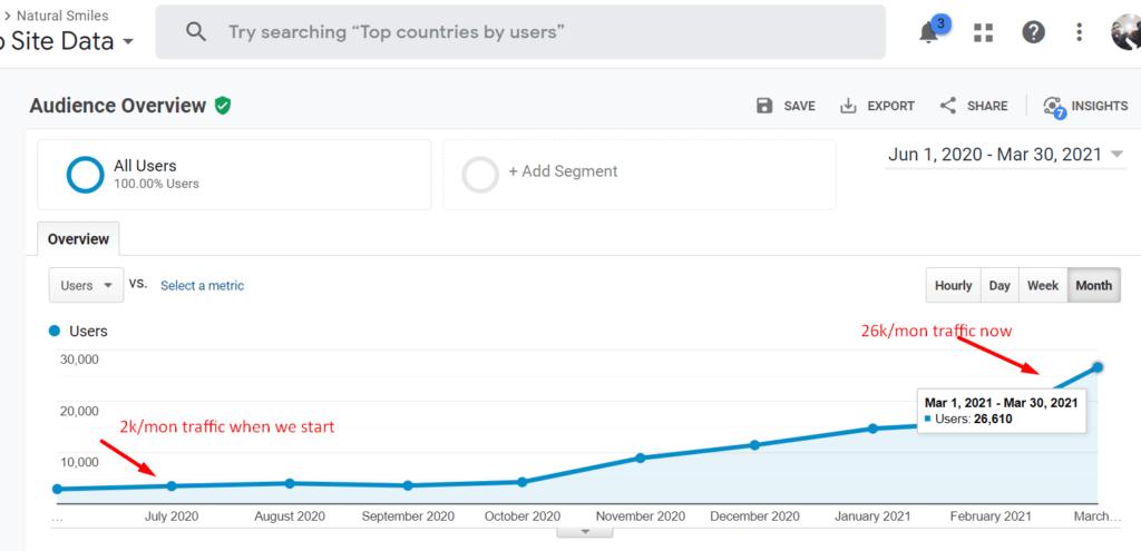 traffic growth of dentist website