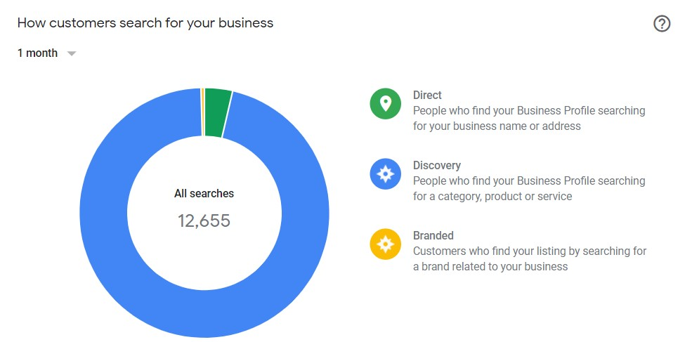 How customer searching your business on Google listing