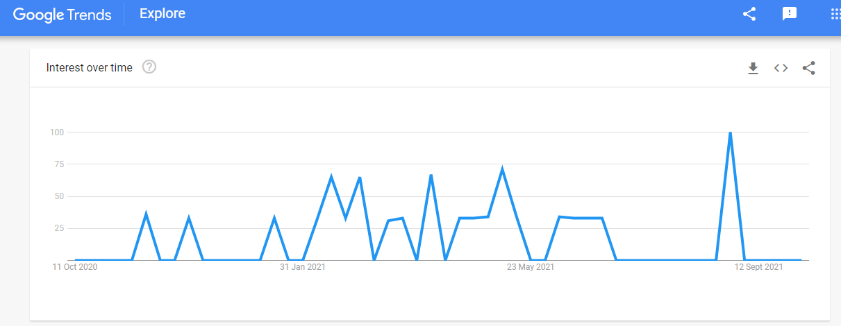 Keyword search volume - Google trends