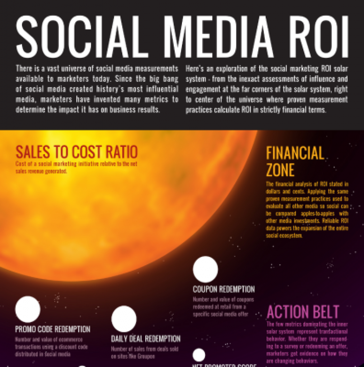 How to Calculate Social Media ROI
